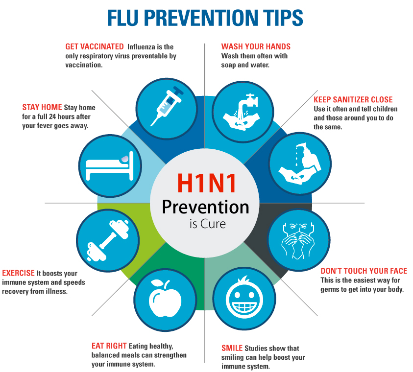 Swine Flu Prevention